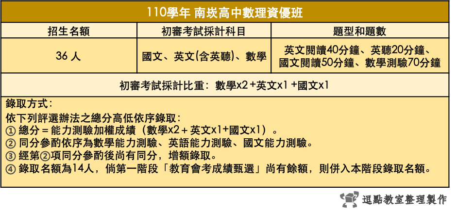 110南崁高中數理資優班
