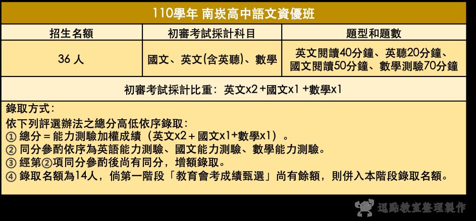 110南崁高中語文資優班、