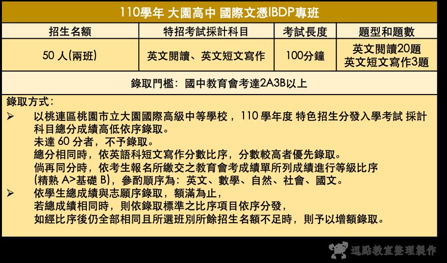 110大園高中國際文憑IBDP專班