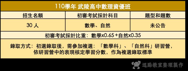 110武陵高中數理資優班