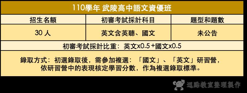 110武陵高中語文資優班