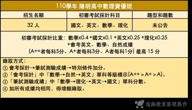 110陽明高中數理資優班