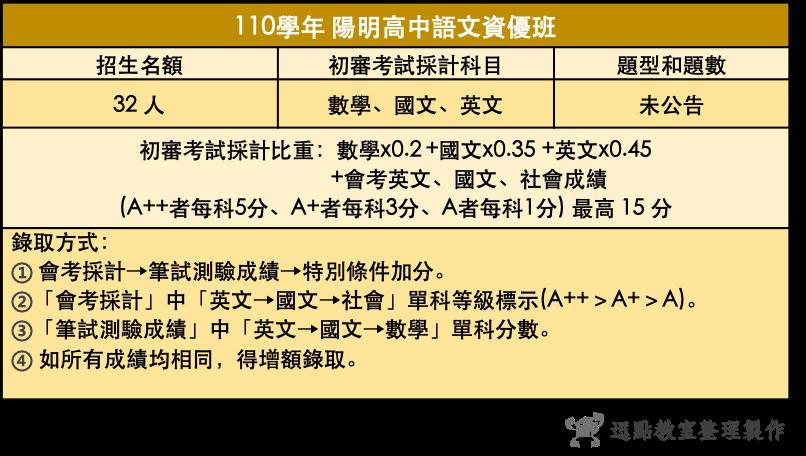 110陽明高中語文資優班