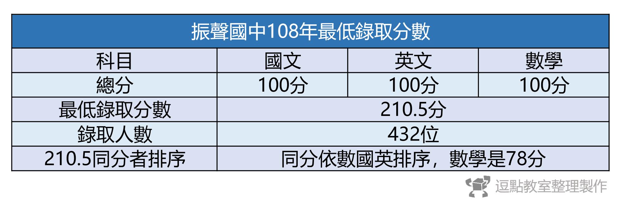 108最低錄取分數 1 e1594537080373