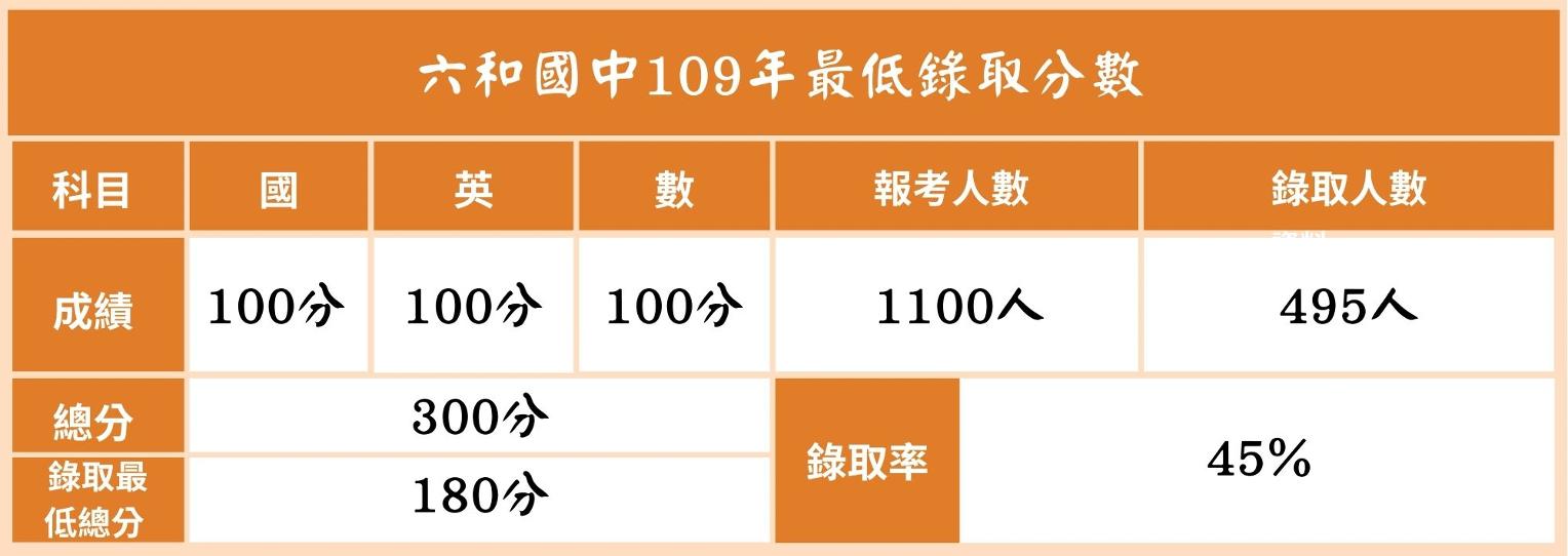 109最低錄取分數 六和 2