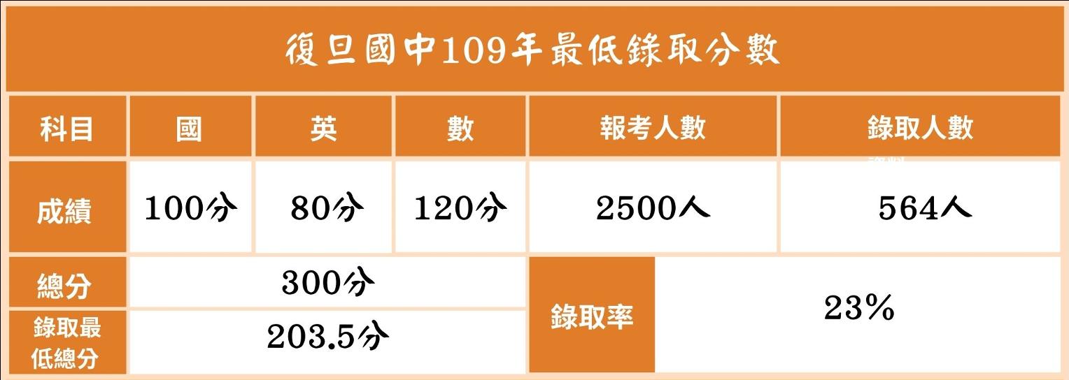 109最低錄取分數 復旦 2