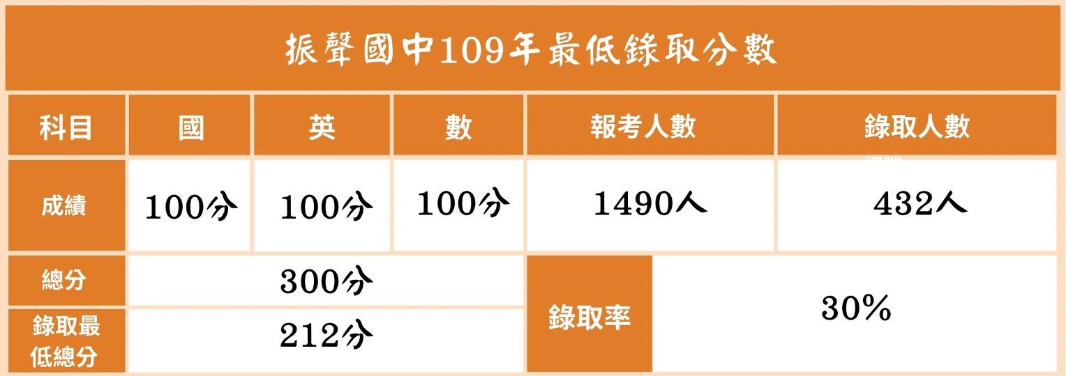 109最低錄取分數 振聲 2