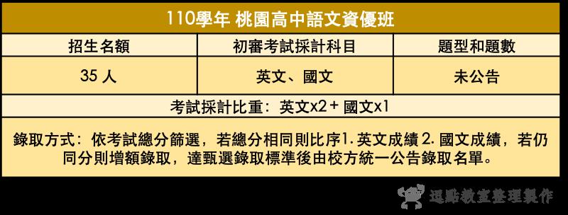 110桃園高中語文資優班.